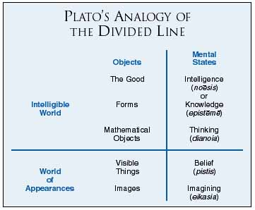 plato theory of ideas In the middle dialogues plato's individual ideas and beliefs, though never advocated outright, emerge from the socratic form  plato retreats from the pure theory of the republic.